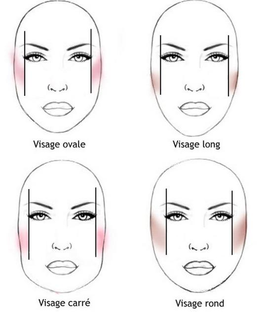 VenusMag-La gazette-d-une-parisienne-Type-visage.png